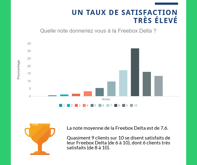 Taux de satisfaction Freebox Delta