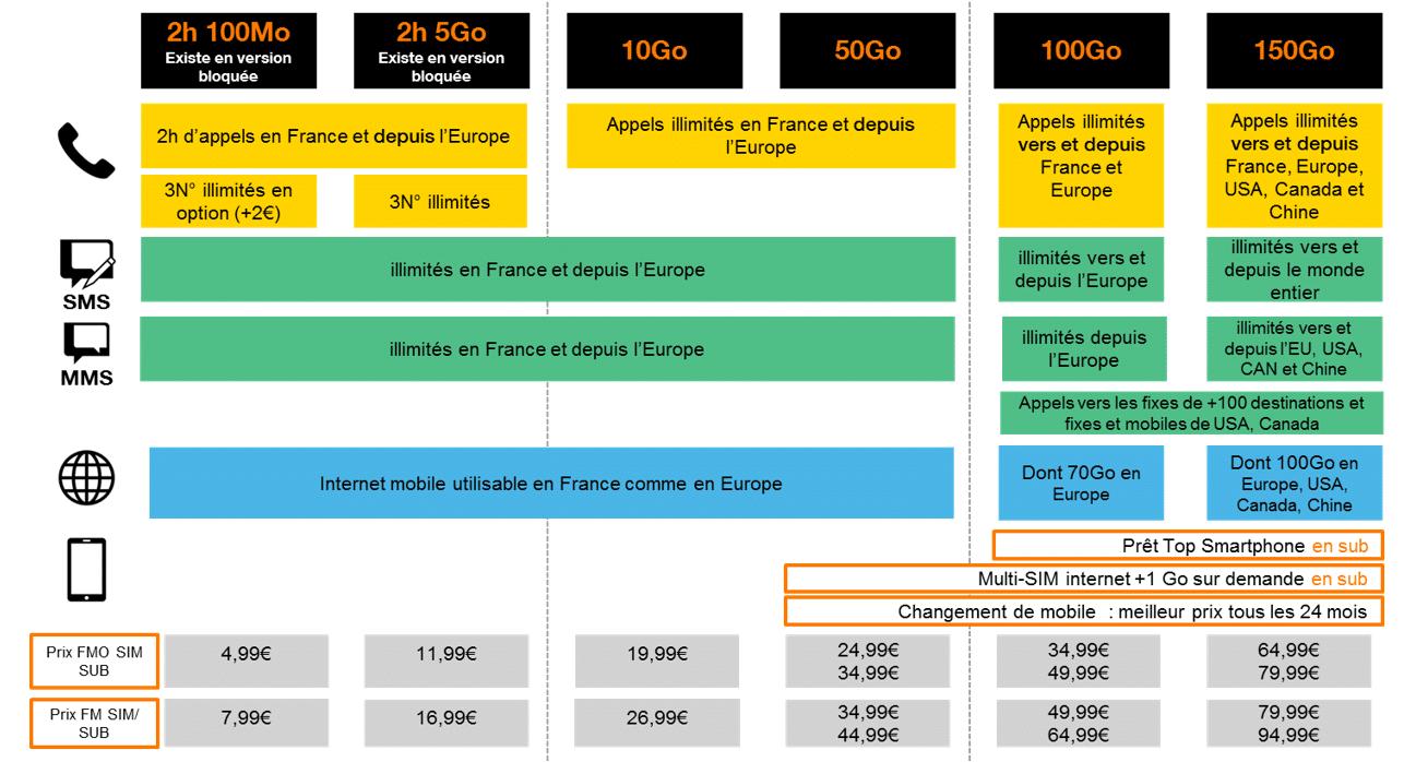 Orange Nouvelles Offres Livebox Et Forfaits Mobiles Des Le 04