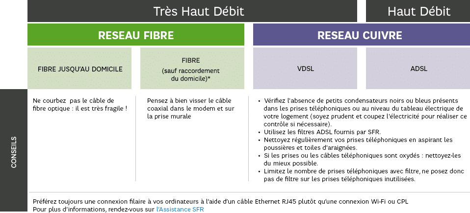 Forfait internet : Fibre vs ADSL