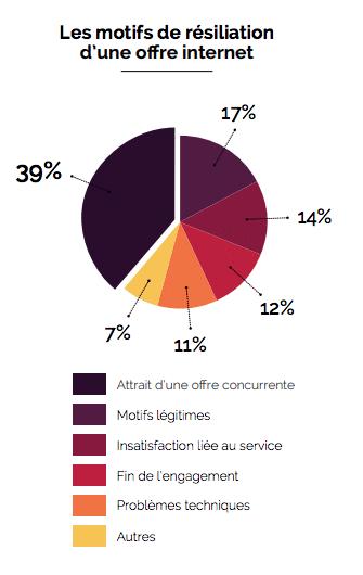 Motifs de résiliations d'une offre internet : la concurrence attrayante est la principale cause