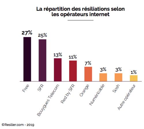 Orange se place loin derrière la concurrence dans la répartition des résiliations selon les opérateurs internet