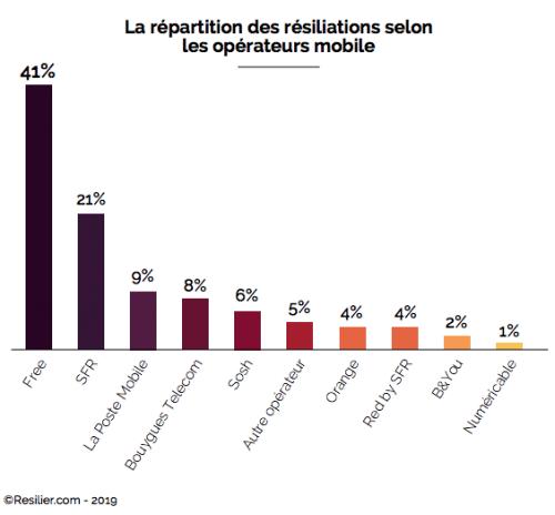 Orange se place loin derrière la concurrence dans la répartition des résiliations selon les opérateurs mobile