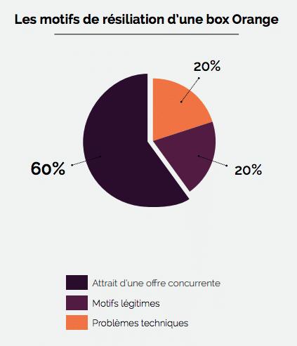 Résilier Orange pour aller à la concurrence monte à 60% des motifs pour les box internet